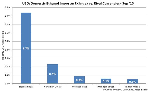 USD-Domestic Ethanol Importer FX Index vs Rival Currencies - Oct