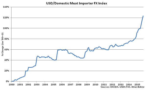 USD-Domestic Meat Importer FX Index - Oct