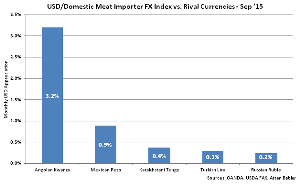 USD-Domestic Meat Importer FX Index vs Rival Currencies - Oct