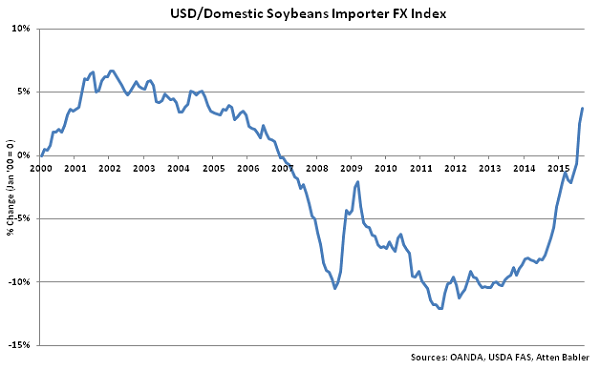 USD-Domestic Soybeans Importer FX Index - Oct
