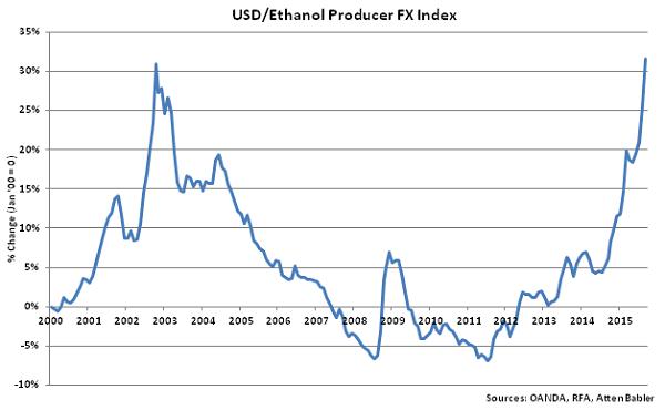 USD-Ethanol Producer FX Index - Oct