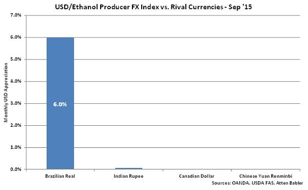 USD-Ethanol Producer FX Index vs Rival Currencies - Oct