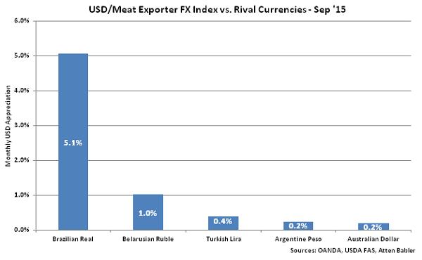 USD-Meat Exporter FX Index vs Rival Currencies - Oct