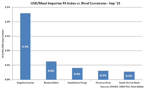 USD-Meat Importer FX Index vs Rival Currencies - Oct