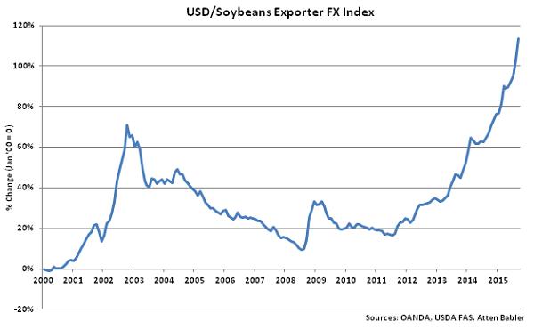 USD-Soybeans Exporter FX Index - Oct