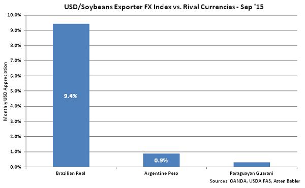 USD-Soybeans Exporter FX Index vs Rival Currencies - Oct