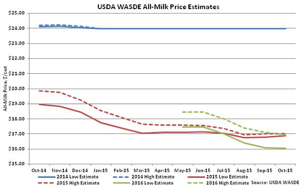 USDA WASDE All-Milk Price Estimates - Oct