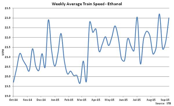 Weekly Average Train Speed-Ethanol - Oct