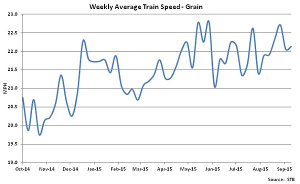 Weekly Average Train Speed-Grain - Oct