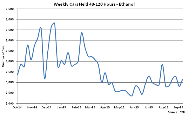 Weekly Cars Held 48-120 Hours-Ethanol - Oct