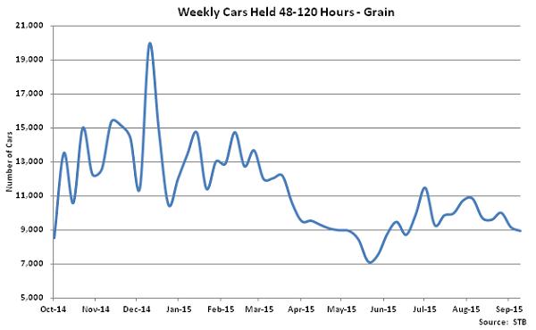 Weekly Cars Held 48-120 Hours-Grain - Oct