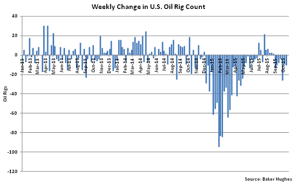 Weekly Change in US Oil Rig Count - Oct 21