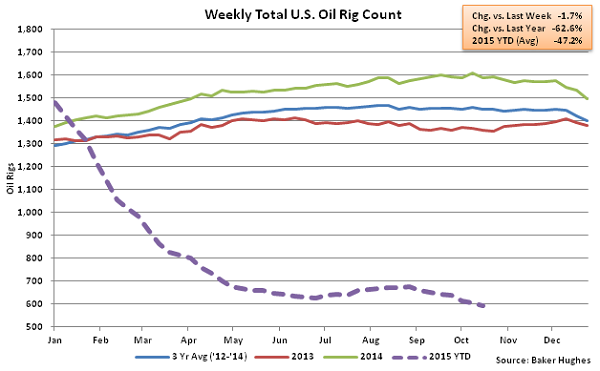 Weekly Total US Oil Rig Count - Oct 21