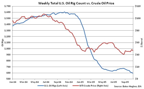 Weekly Total US Oil Rig Count vs Crude Oil Price - Oct 21