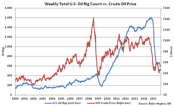 Weekly Total US Oil Rig Count vs Crude Oil Price2 - Oct 21
