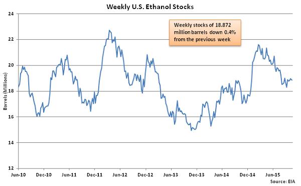 Weekly US Ethanol Stocks 10-21-15