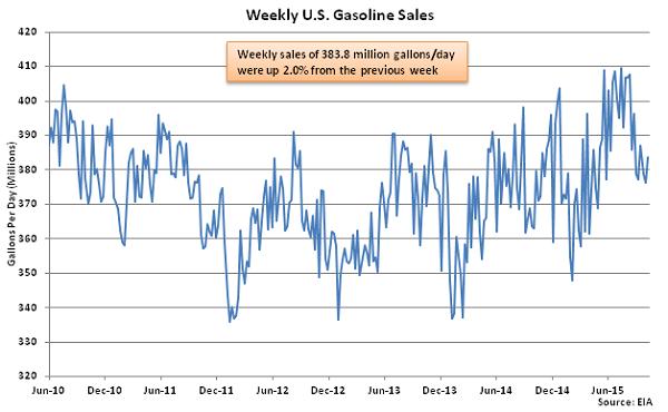 Weekly US Gasoline Sales 10-15-15