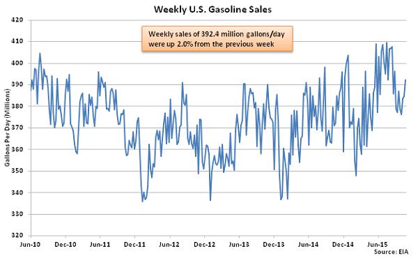 Weekly US Gasoline Sales 10-28-15