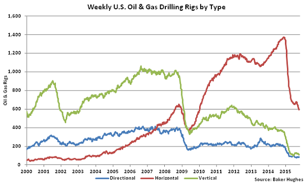 Weekly US Oil and Gas Drilling Rigs by Type - Oct 21