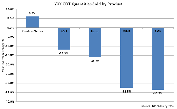 YOY GDT Quantities Sold by Product - Oct