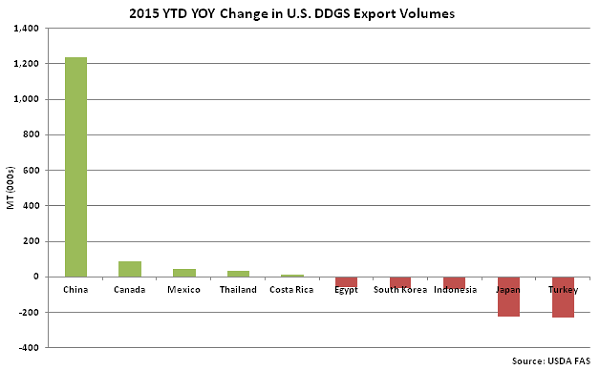 2015 YTD YOY Change in US DDGS Export Volumes - Nov
