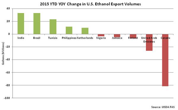 2015 YTD YOY Change in US Ethanol Export Volumes - Nov
