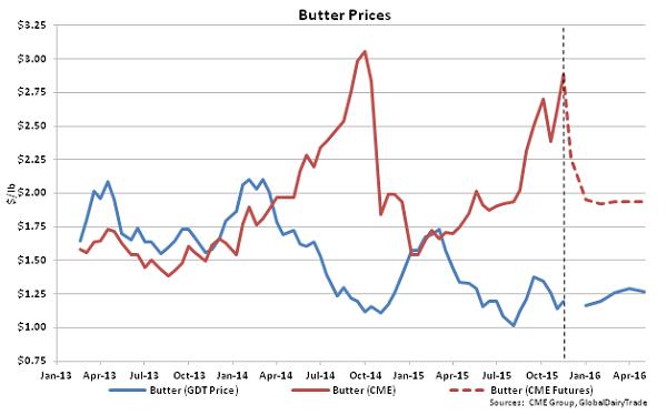 Butter Prices - Nov 17