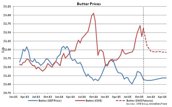 Butter Prices - Nov 3