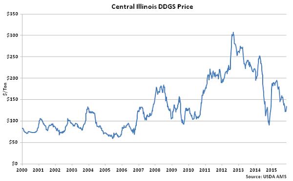 Central Illinois DDGs Price - Nov
