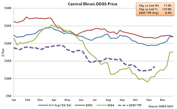 Central Illinois DDGs Price2 - Nov