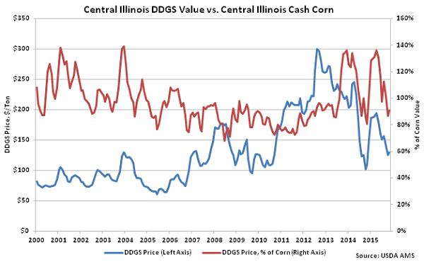Central Illinois DDGs Value vs Central Illinois Cash Corn - Nov