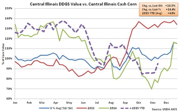 Central Illinois DDGs Value vs Central Illinois Cash Corn2 - Nov