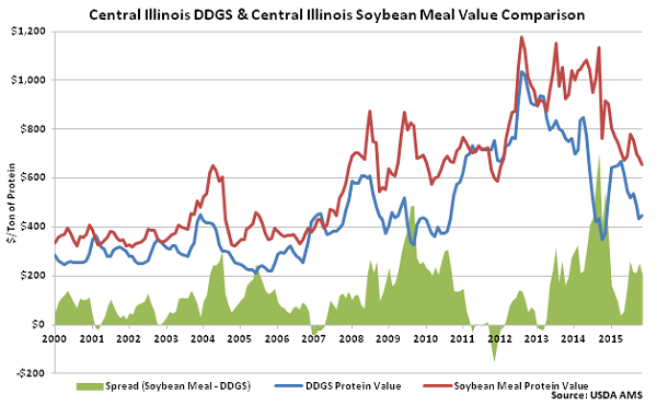 Central Illinois DDGs and Central Illinois Soybean Meal Value Comparison - Nov