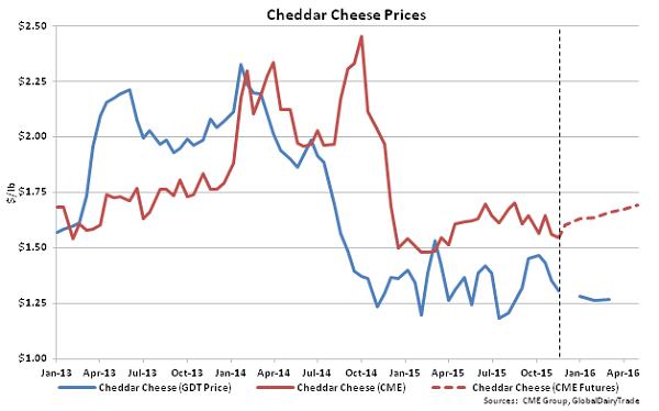 Cheddar Cheese Prices - Nov 17