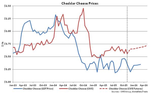 Cheddar Cheese Prices - Nov 3