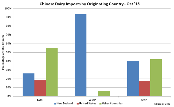 Chinese Dairy Imports by Originating Country Oct 15 - Nov