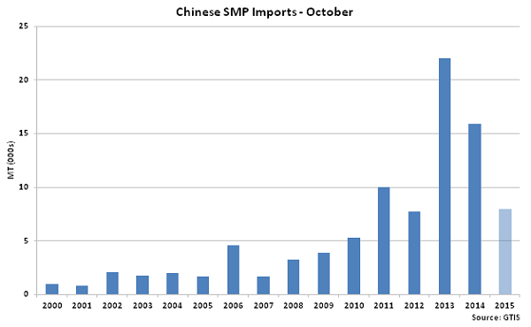 Chinese SMP Imports Oct - Nov