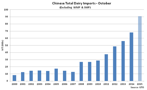 Chinese Total Dairy Imports Oct2 - Nov