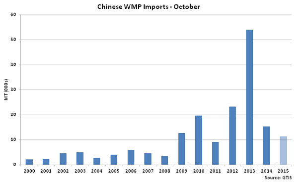 Chinese WMP Imports Oct - Nov