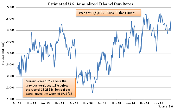 Estimated US Annualized Ethanol Run Rates 11-12-15