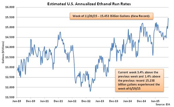 Estimated US Annualized Ethanol Run Rates 11-25-15