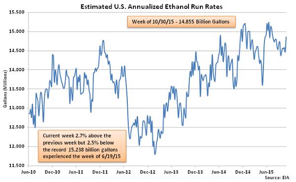 Estimated US Annualized Ethanol Run Rates 11-4-15
