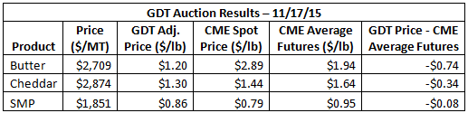 GDT Auction Results 11-17-15