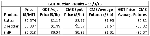 GDT Auction Results 11-3-15
