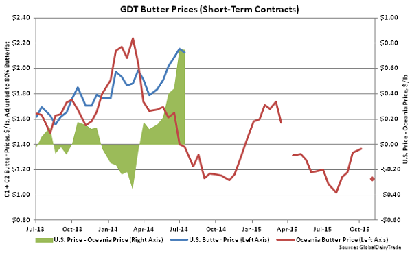 GDT Butter Prices (Short-Term Contracts) - Nov 3
