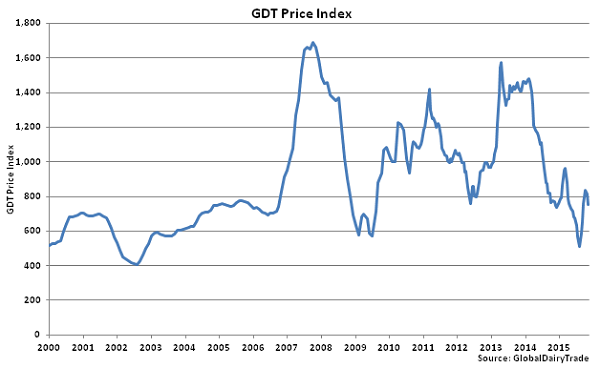 GDT Price Index - Nov 3