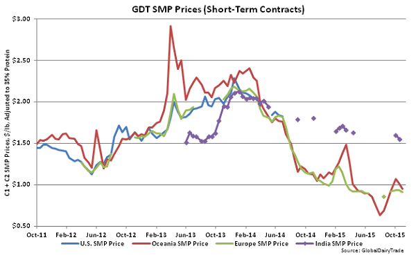 GDT SMP Prices (Short-Term Contracts) - Nov 3