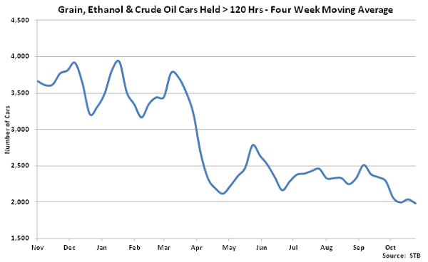 Grain Ethanol and Crude Oil Cars Held over 120 hours - Nov