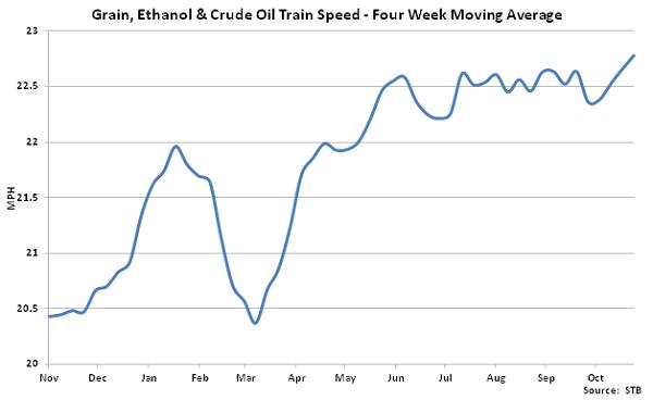 Grain Ethanol and Crude Oil Train Speed - Nov
