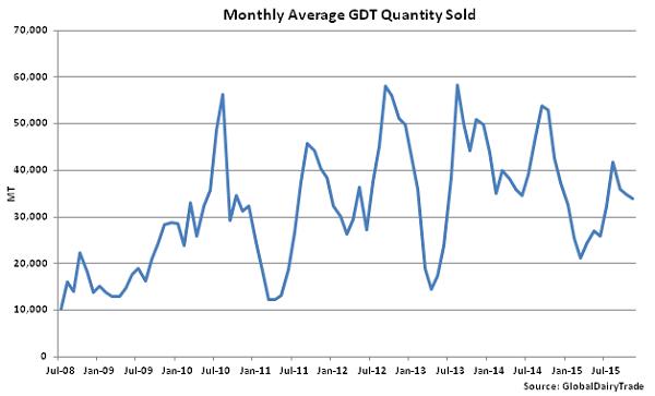 Monthly Average GDT Quantity Sold - Nov 3